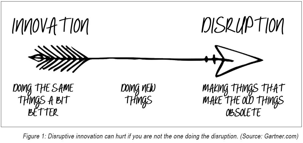 Image result for disruption