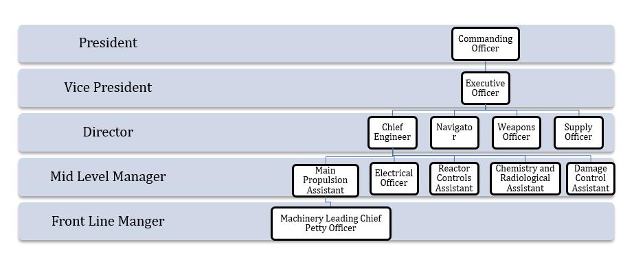 Submarine org chart