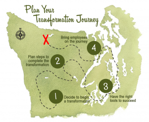 Planning your transformation journey