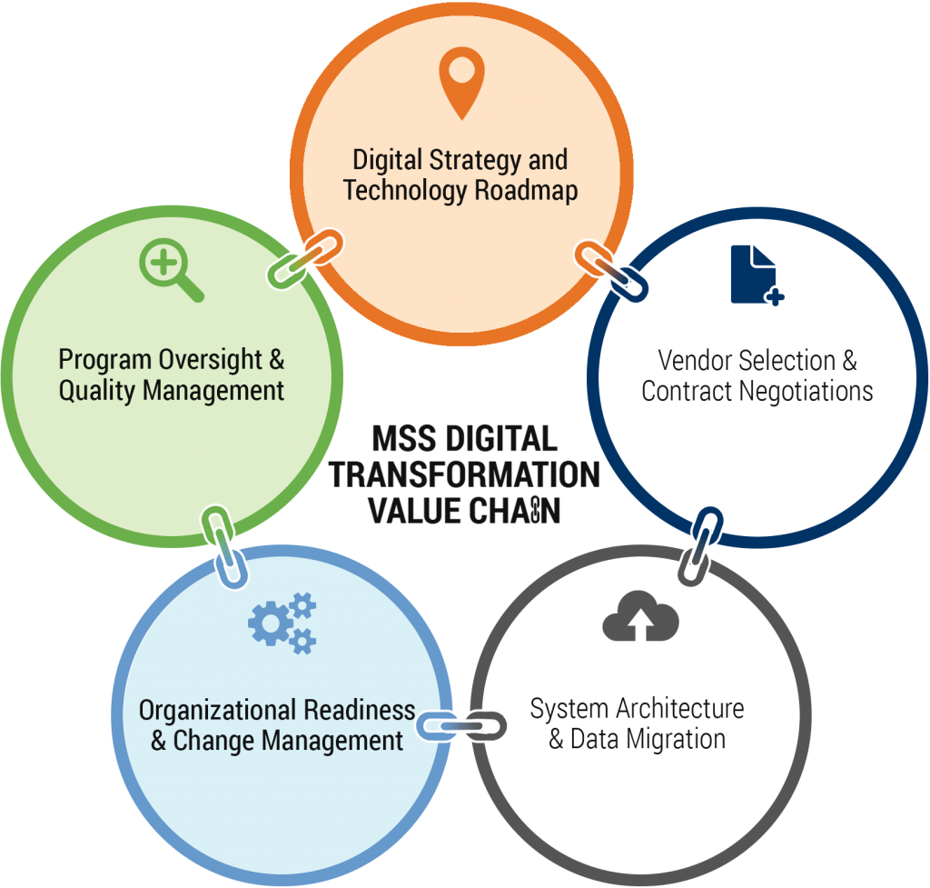 Digital transformation value chain